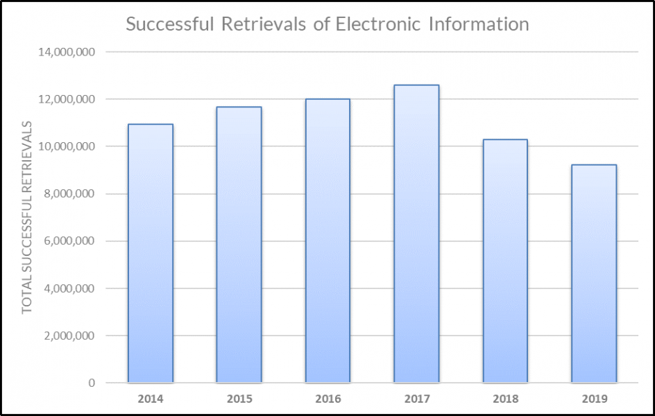 BadgerLink successful retrievals chart for 2014-2019