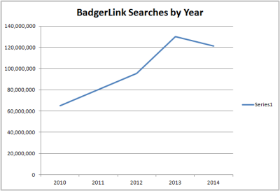 searches by year